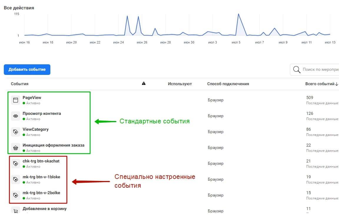 События фейсбук   ishchanovpro